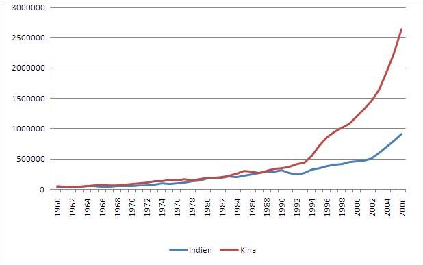indiens økonomiske udvikling