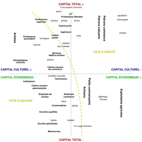 bourdieus kapitalformer