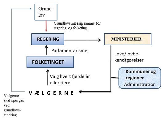styreform danmark